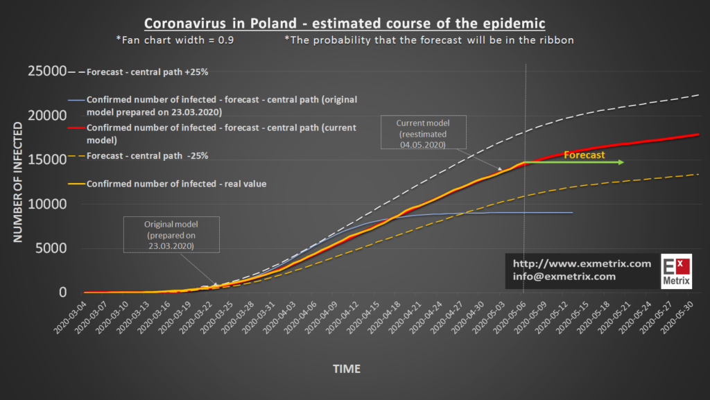 Szczegółowy przewidywany przebieg zachorowań na COVID-19 w Polsce zaprezentowano na wykresie poniżej.